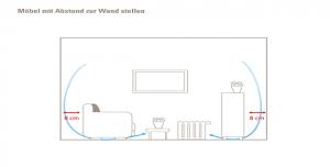 Abstand der Möbel zur Wand