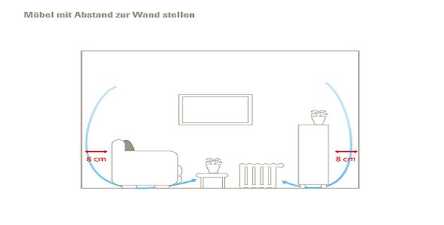 was tun bei schimmel an der wand beste wohndesign und. Black Bedroom Furniture Sets. Home Design Ideas