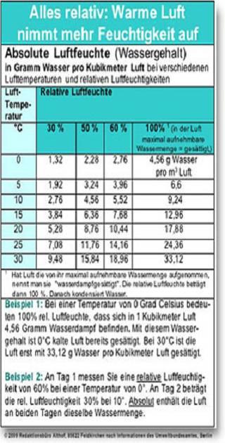 Super Schimmel im Neubau - Schimmel-effektiv-entfernen YN89